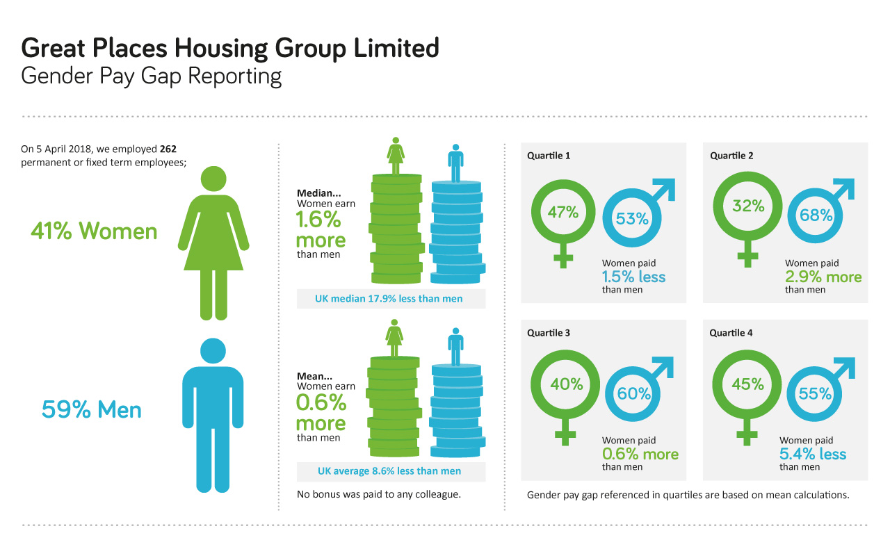 Great Places Housing Group - Gender Pay Gap Reporting