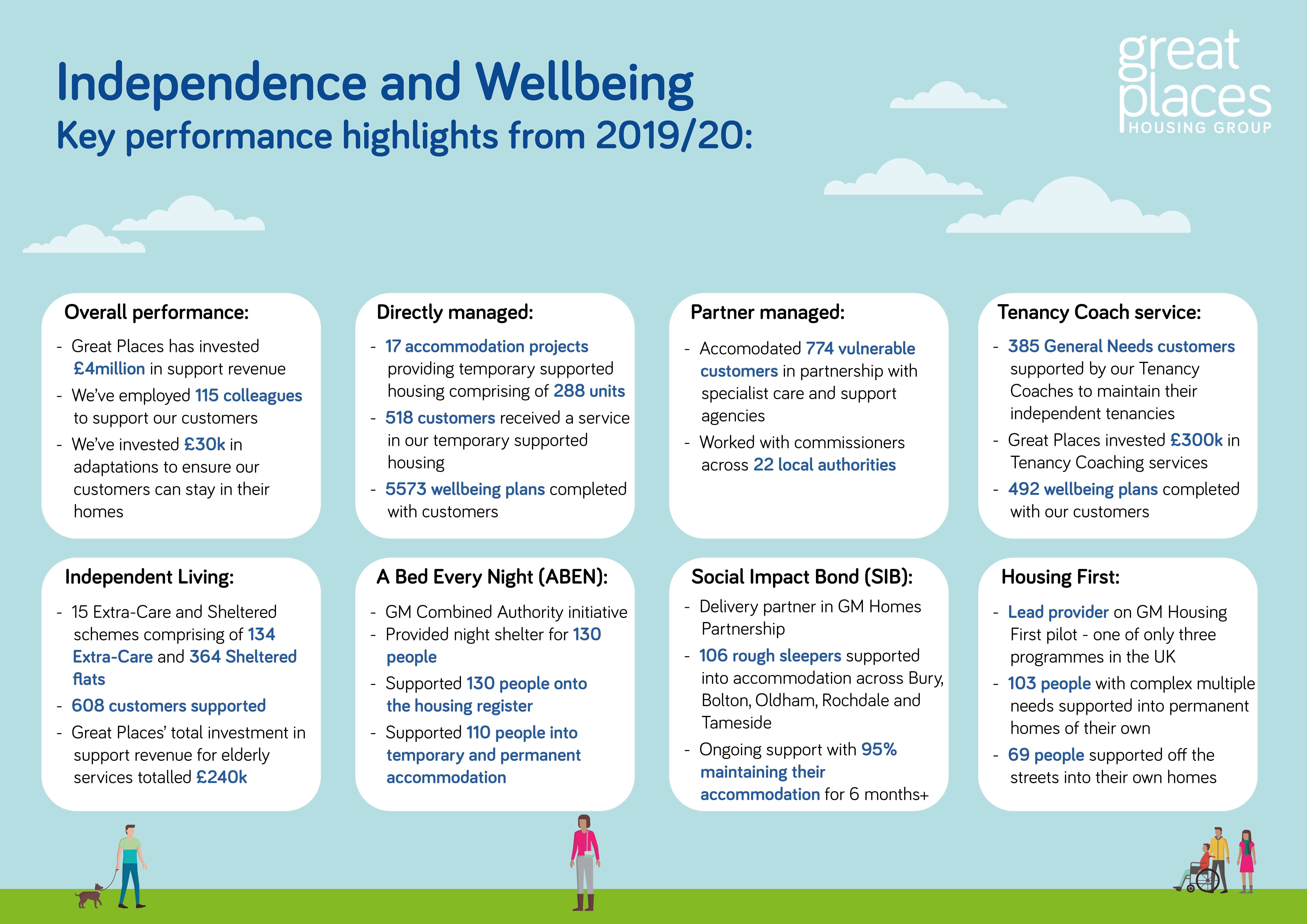 Independence and Wellbeing performance 19/20 V4